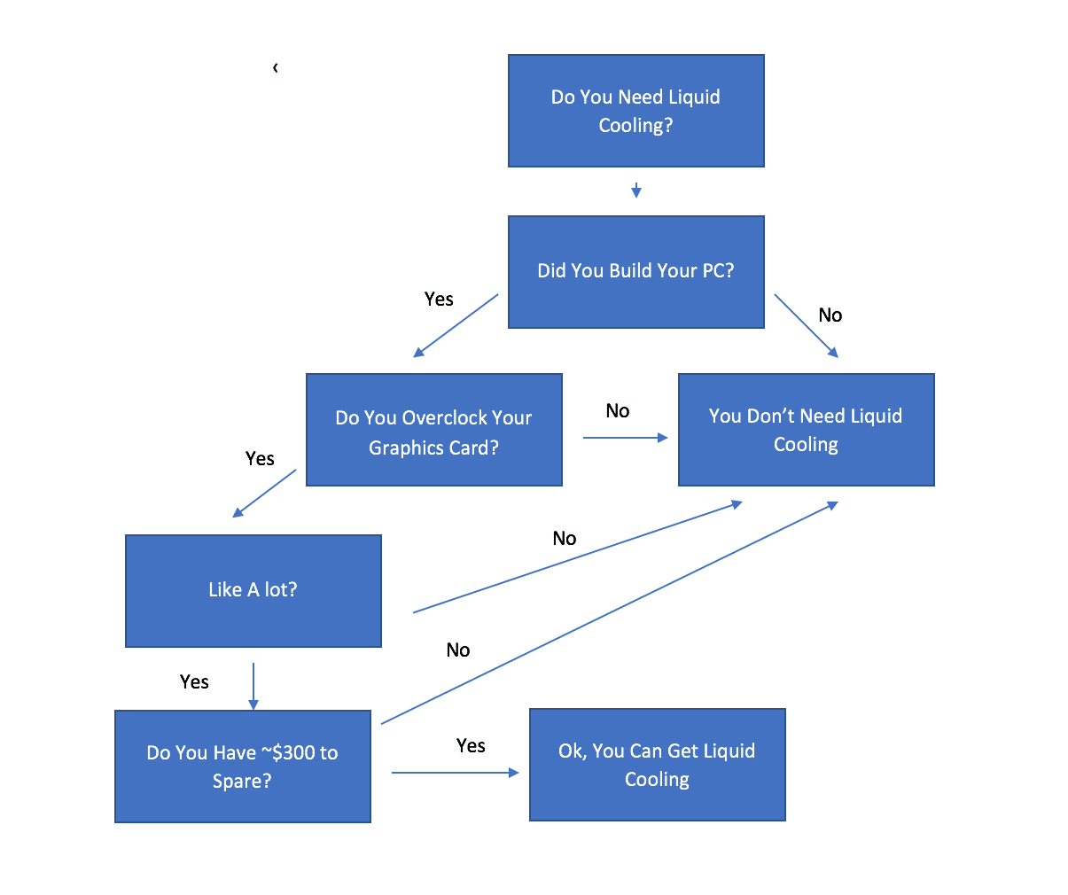 A flow chart describing whether you should have air cooling or liquid cooling