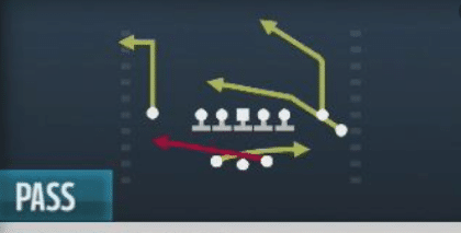 One of the plays from the best offensive playbooks in Madden 19