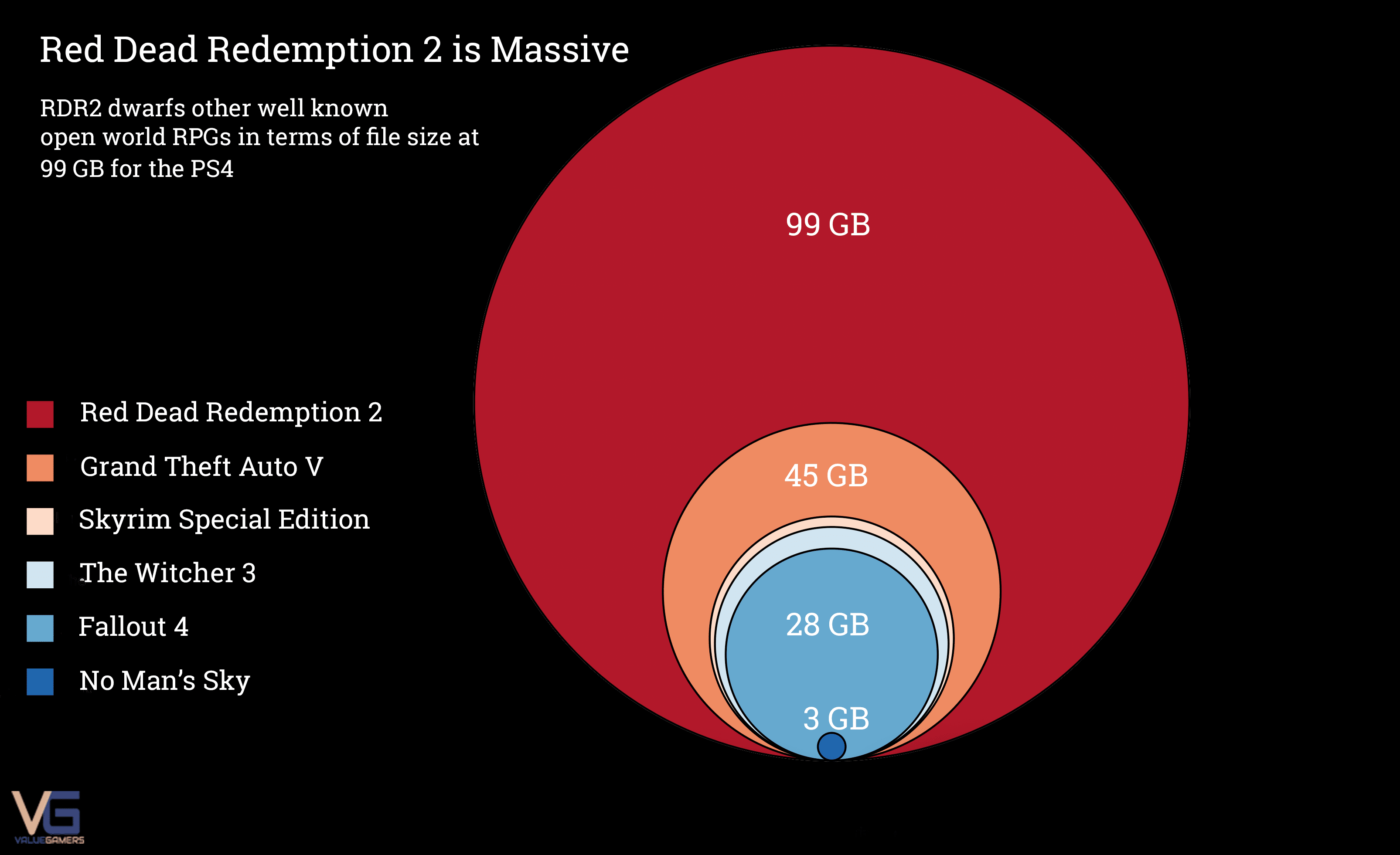 red dead redemption 2 game size