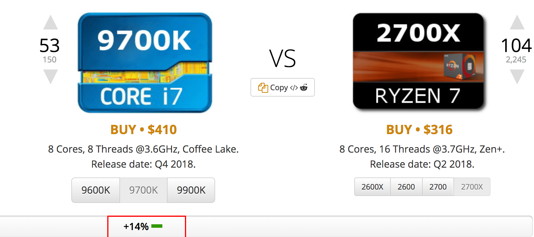 This image shows that the Intel cpu is only slightly faster despite being $100 more expensive